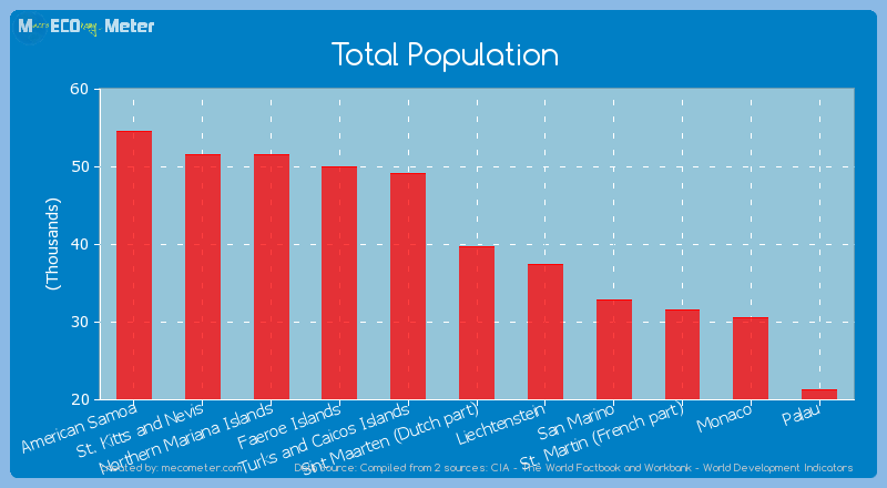 Total Population of Sint Maarten (Dutch part)