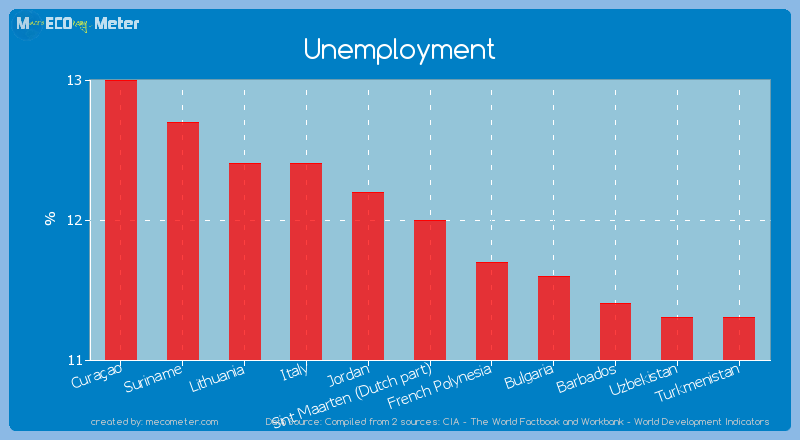 Unemployment of Sint Maarten (Dutch part)