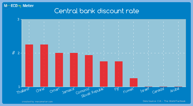 Central bank discount rate of Slovak Republic