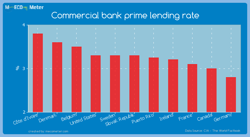Commercial bank prime lending rate of Slovak Republic