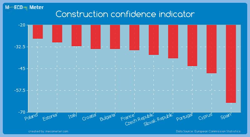 Construction confidence indicator of Slovak Republic