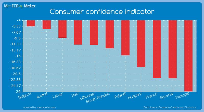 Consumer confidence indicator of Slovak Republic