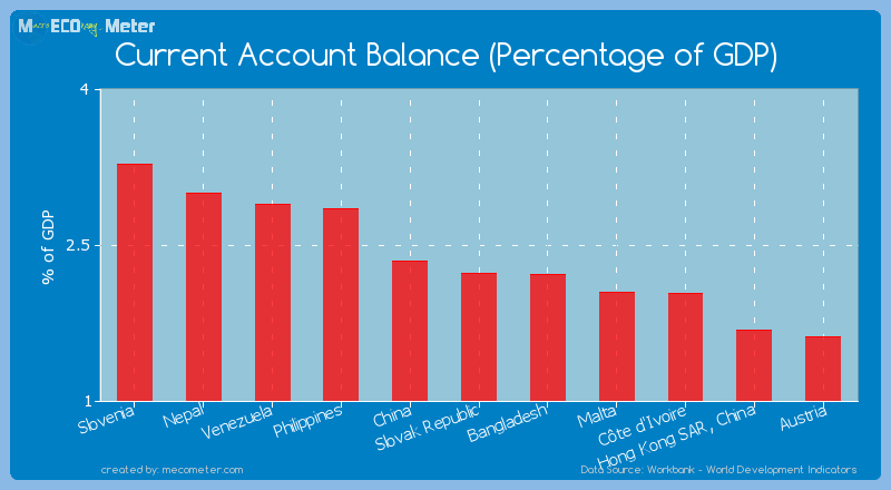Current Account Balance (Percentage of GDP) of Slovak Republic