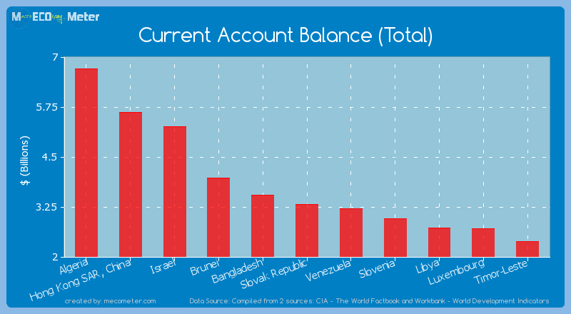 Current Account Balance (Total) of Slovak Republic