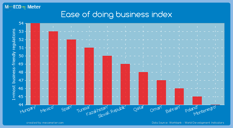 Ease of doing business index of Slovak Republic