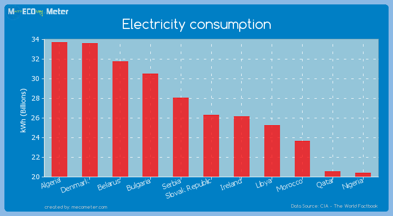 Electricity consumption of Slovak Republic
