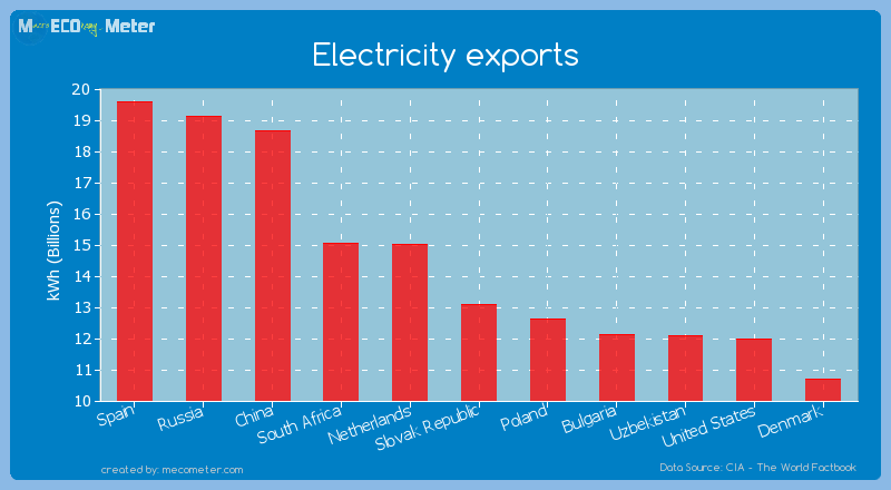 Electricity exports of Slovak Republic