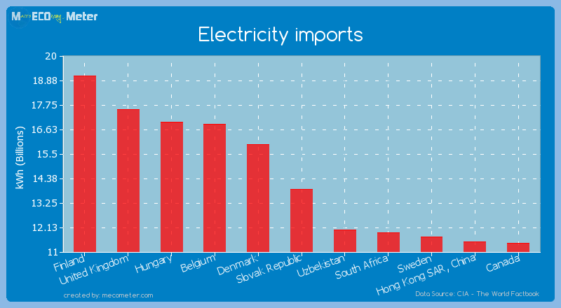 Electricity imports of Slovak Republic