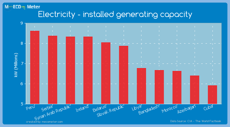 Electricity - installed generating capacity of Slovak Republic