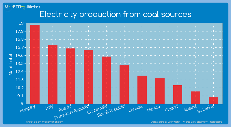 Electricity production from coal sources of Slovak Republic