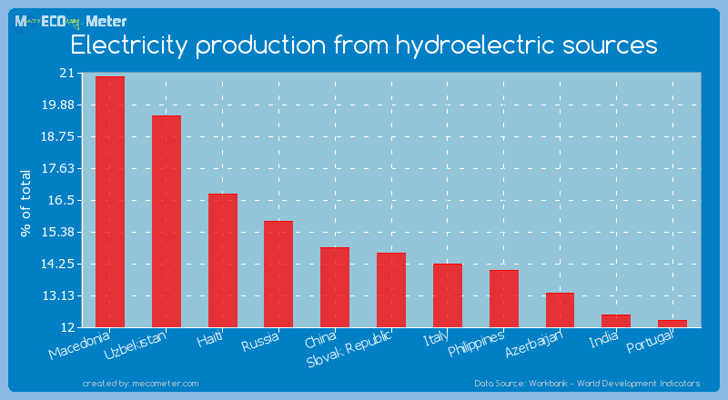 Electricity production from hydroelectric sources of Slovak Republic