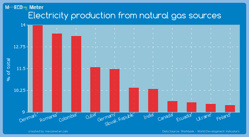 Electricity production from natural gas sources of Slovak Republic