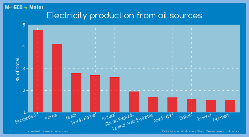 Electricity production from oil sources of Slovak Republic