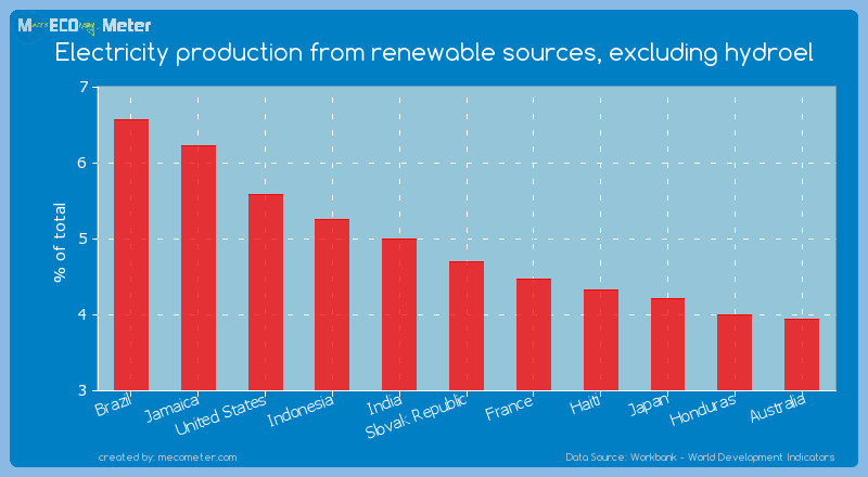 Electricity production from renewable sources, excluding hydroel of Slovak Republic