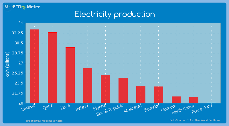 Electricity production of Slovak Republic