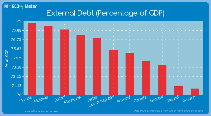External Debt (Percentage of GDP) of Slovak Republic