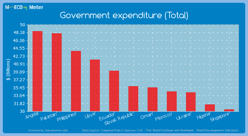 Government expenditure (Total) of Slovak Republic
