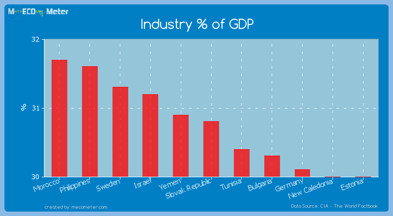 Industry % of GDP of Slovak Republic