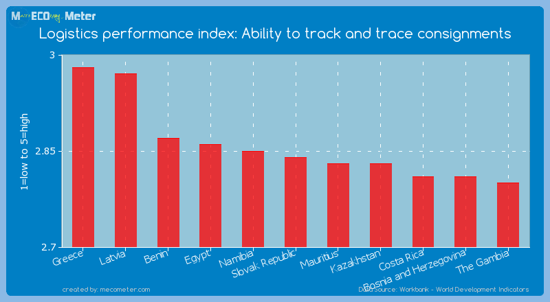 Logistics performance index: Ability to track and trace consignments of Slovak Republic