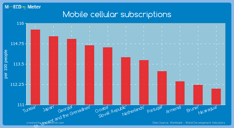 Mobile cellular subscriptions of Slovak Republic