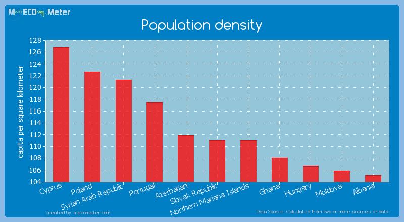Population density of Slovak Republic