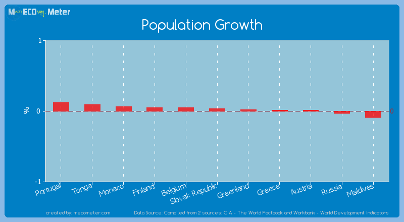 Population Growth of Slovak Republic