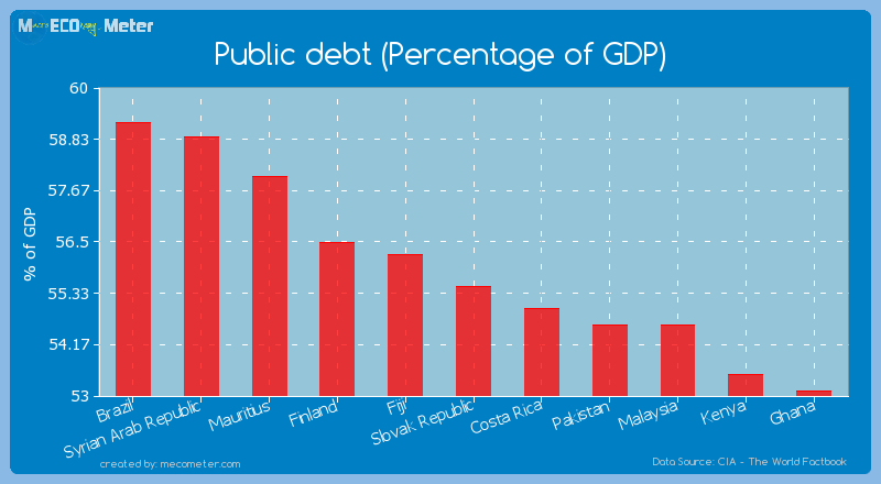 Public debt (Percentage of GDP) of Slovak Republic