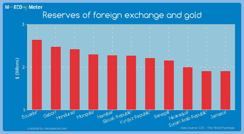 Reserves of foreign exchange and gold of Slovak Republic