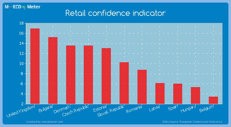 Retail confidence indicator of Slovak Republic