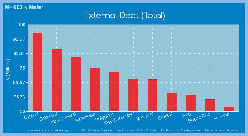 External Debt (Total) of Slovak Republic