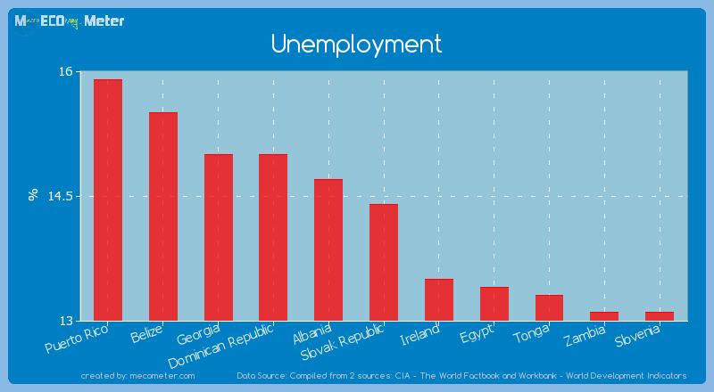 Unemployment of Slovak Republic