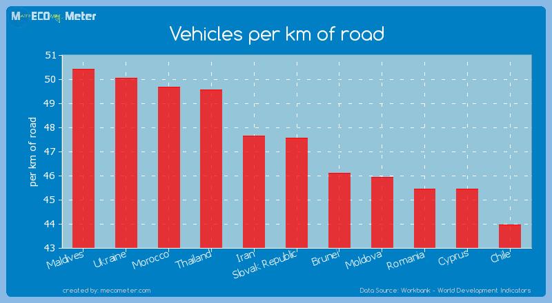 Vehicles per km of road of Slovak Republic