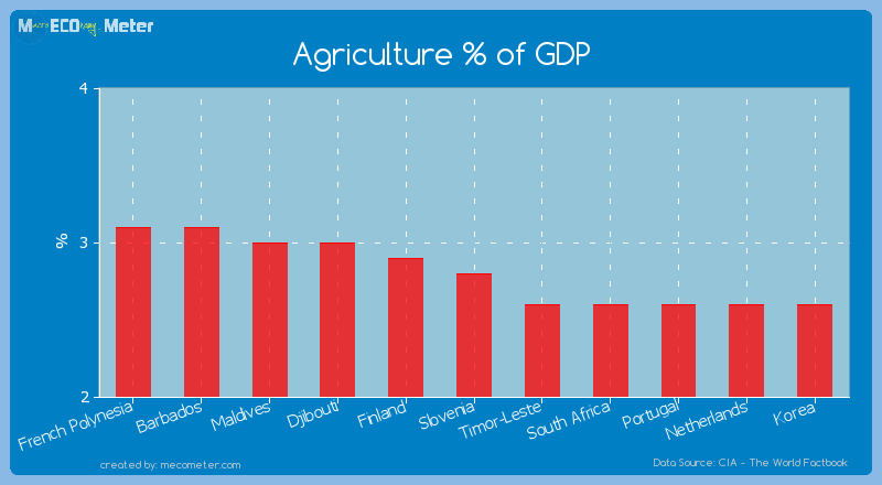 Agriculture % of GDP of Slovenia