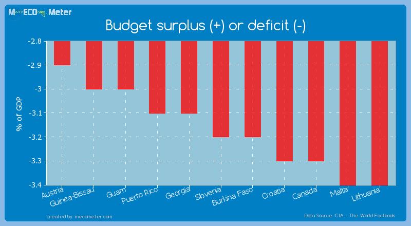Budget surplus (+) or deficit (-) of Slovenia