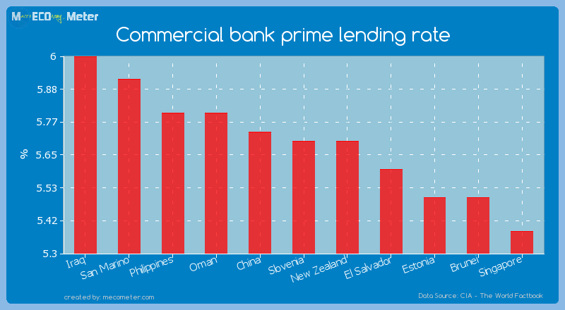 Commercial bank prime lending rate of Slovenia