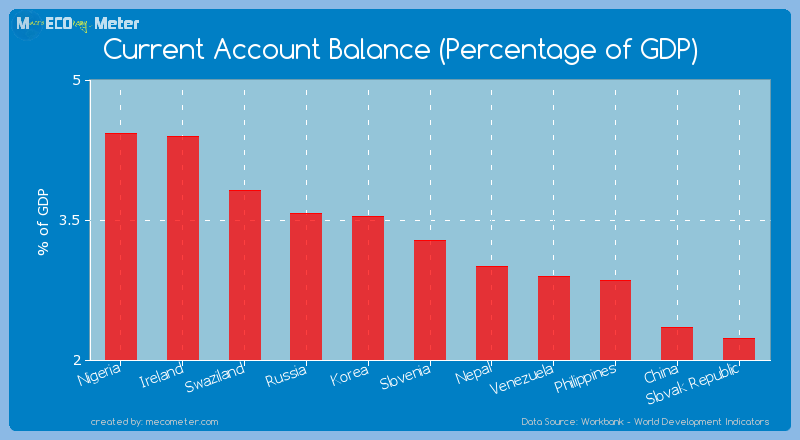 Current Account Balance (Percentage of GDP) of Slovenia