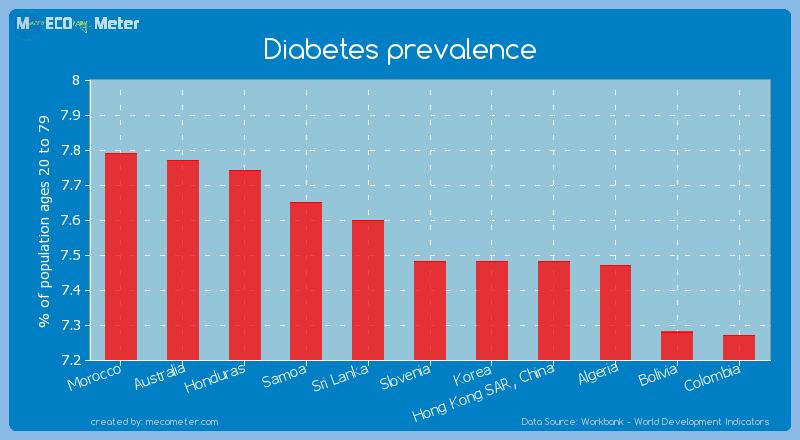Diabetes prevalence of Slovenia