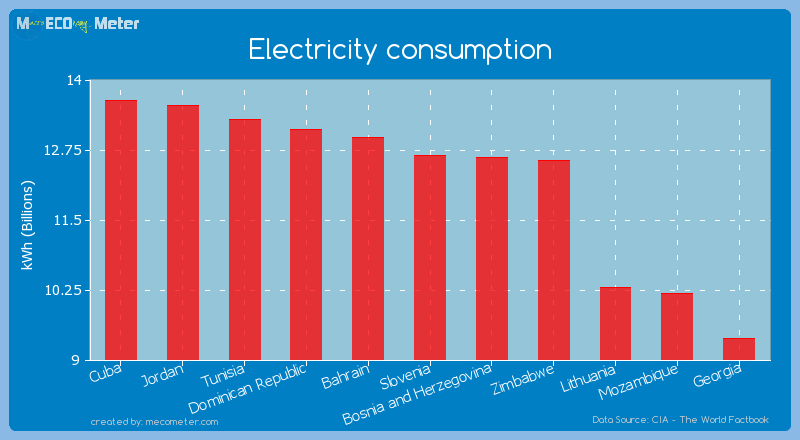 Electricity consumption of Slovenia