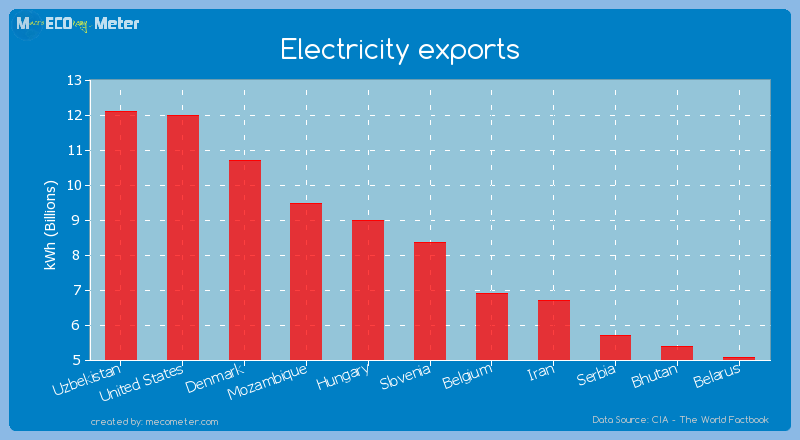 Electricity exports of Slovenia