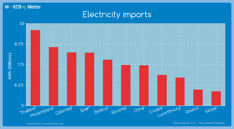 Electricity imports of Slovenia