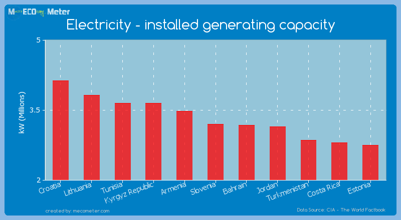 Electricity - installed generating capacity of Slovenia