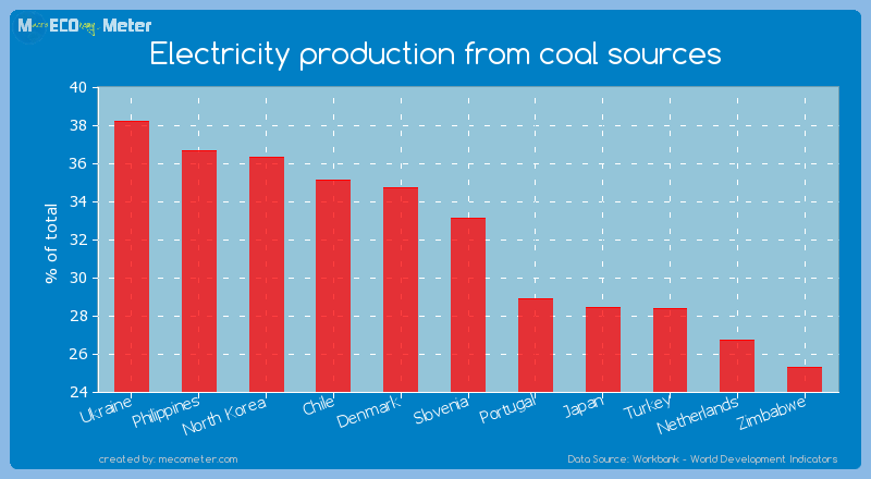 Electricity production from coal sources of Slovenia