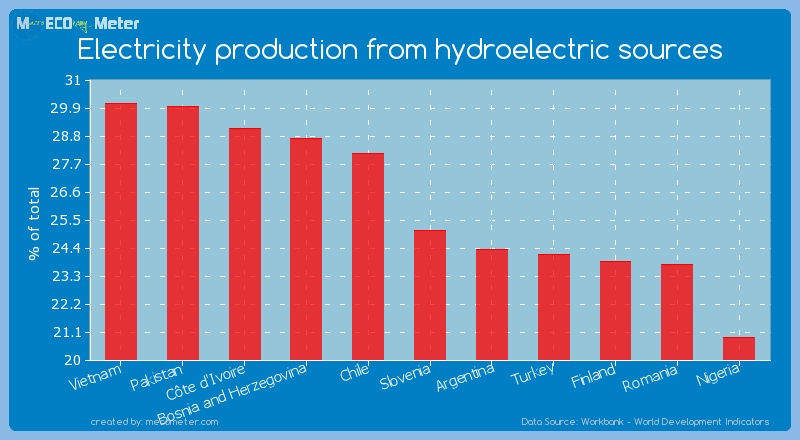 Electricity production from hydroelectric sources of Slovenia