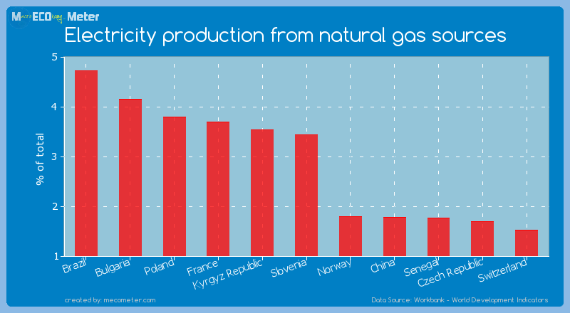 Electricity production from natural gas sources of Slovenia