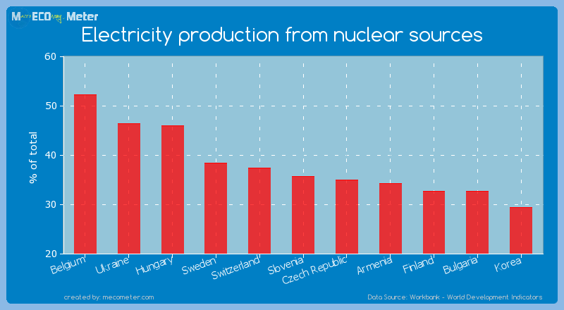 Electricity production from nuclear sources of Slovenia