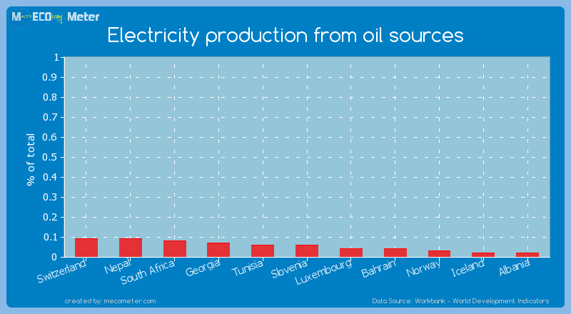 Electricity production from oil sources of Slovenia