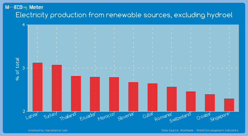 Electricity production from renewable sources, excluding hydroel of Slovenia