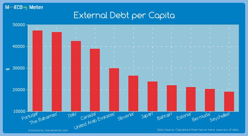 External Debt per Capita of Slovenia