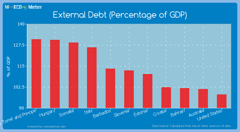 External Debt (Percentage of GDP) of Slovenia