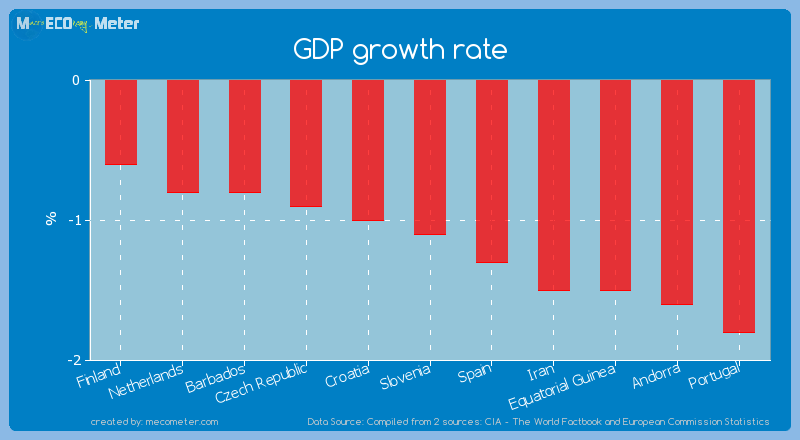 GDP growth rate of Slovenia